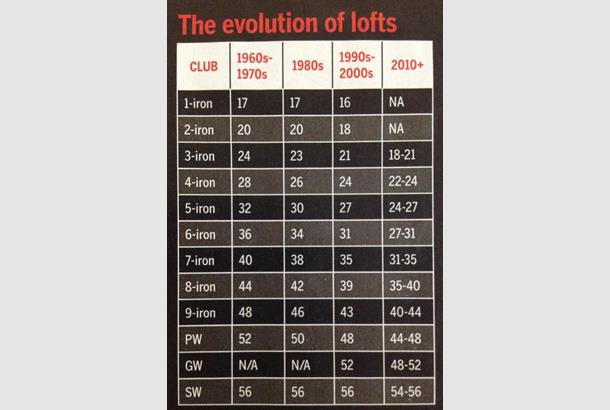 Why Do The Lofts On Irons Keep Getting Stronger Today S