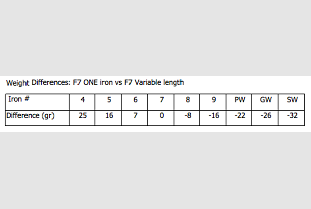 Weight Differences: F7 ONE iron vs F7 Variable length