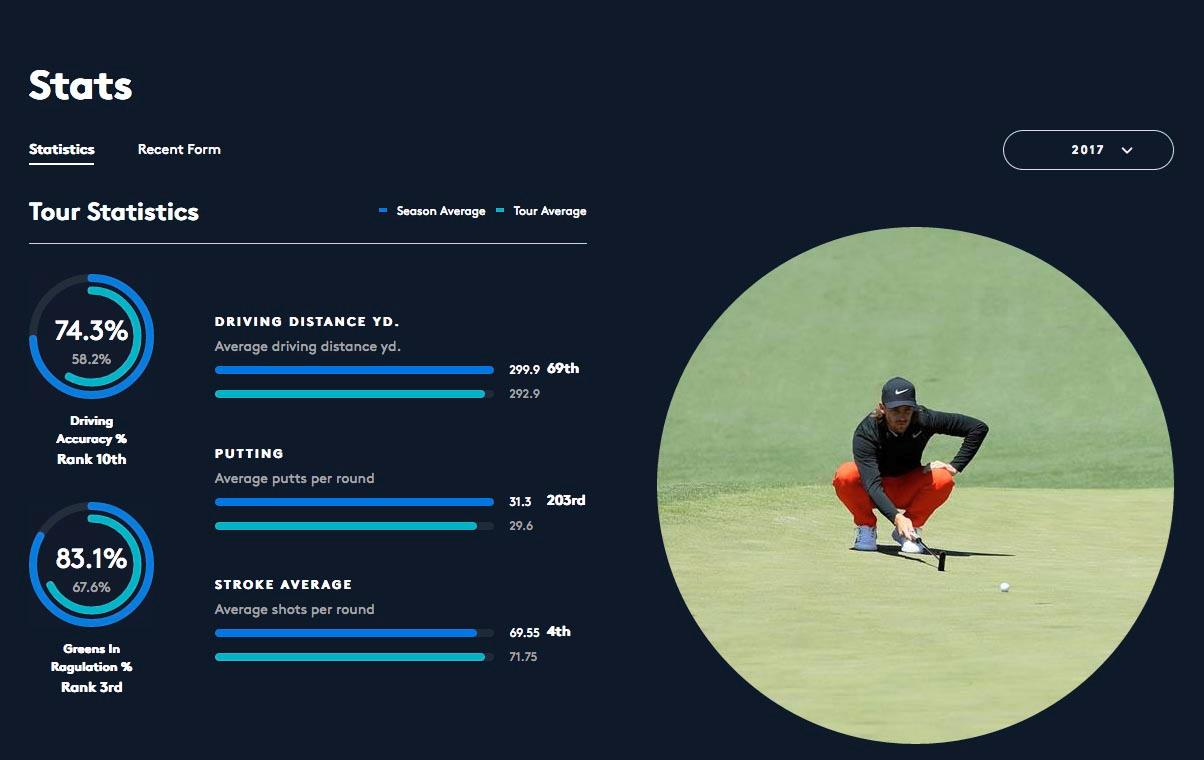 Tommy Fleetwood stats