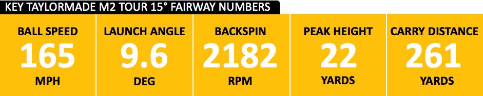 M2 Tour fairway data