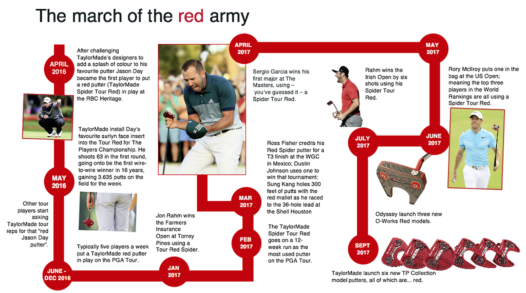 Red putter time line