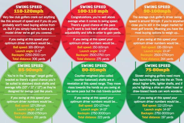 Speed by club chart swing Golf Club