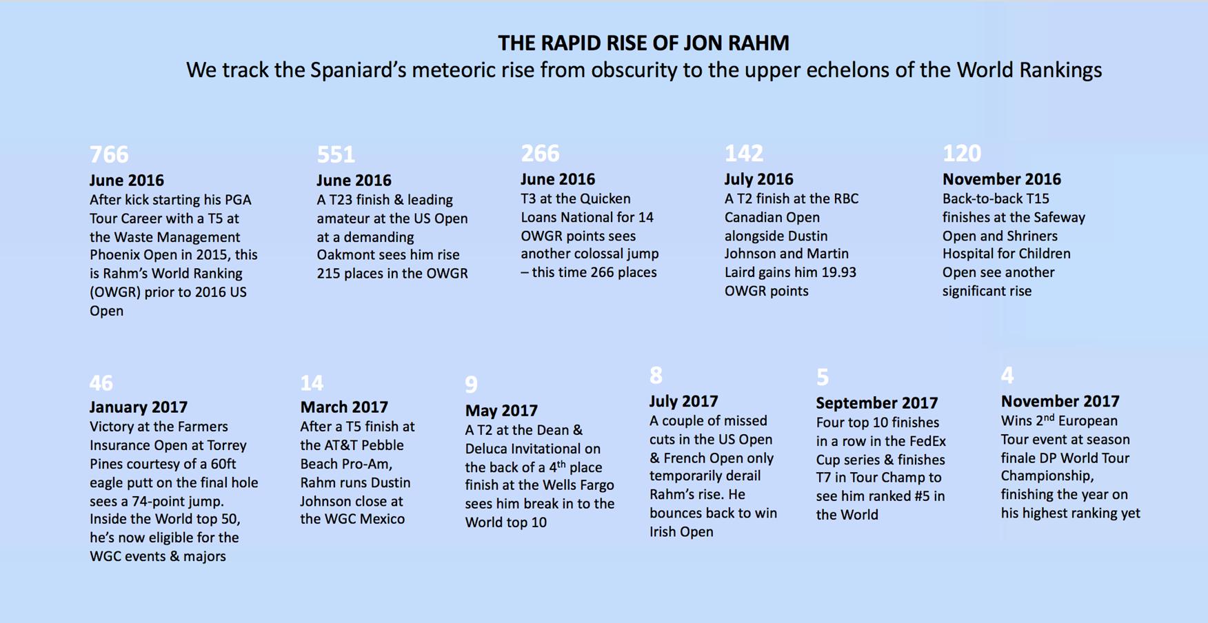 Jon Rahm