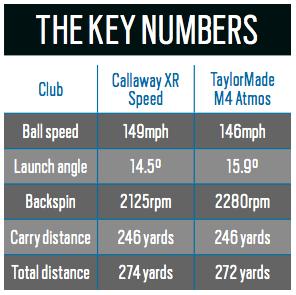 Callaway XR Speed vs TaylorMade M4 Driver