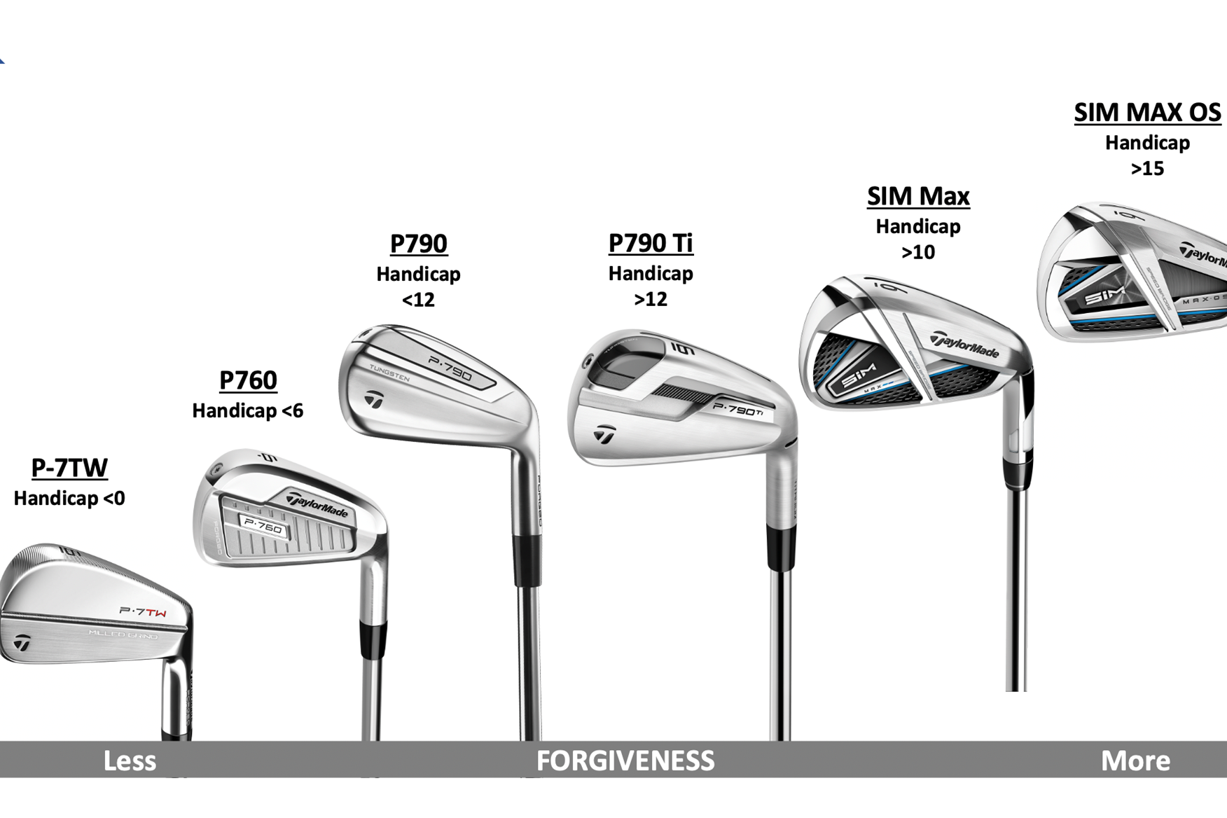 TaylorMade SIM Max OS irons Review | Equipment Reviews | Today's ...
